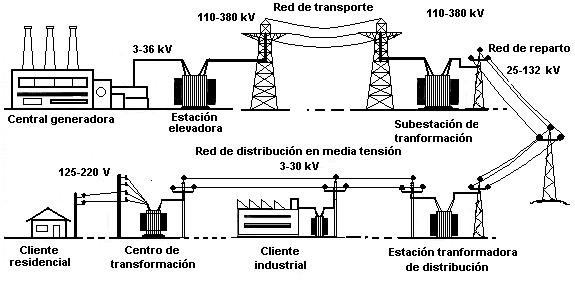 cómo funciona un transformador